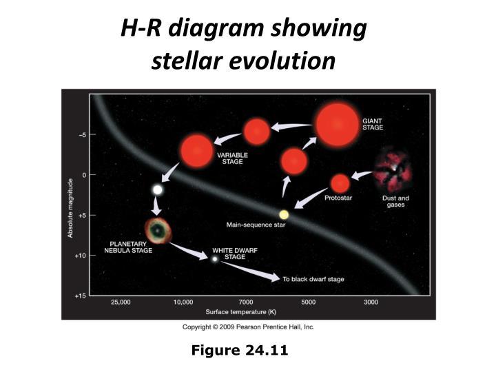 H-R diagram showing