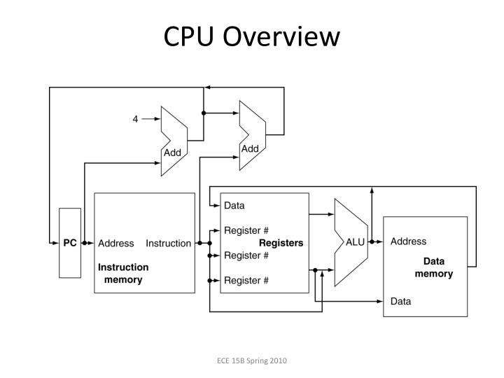 CPU Overview