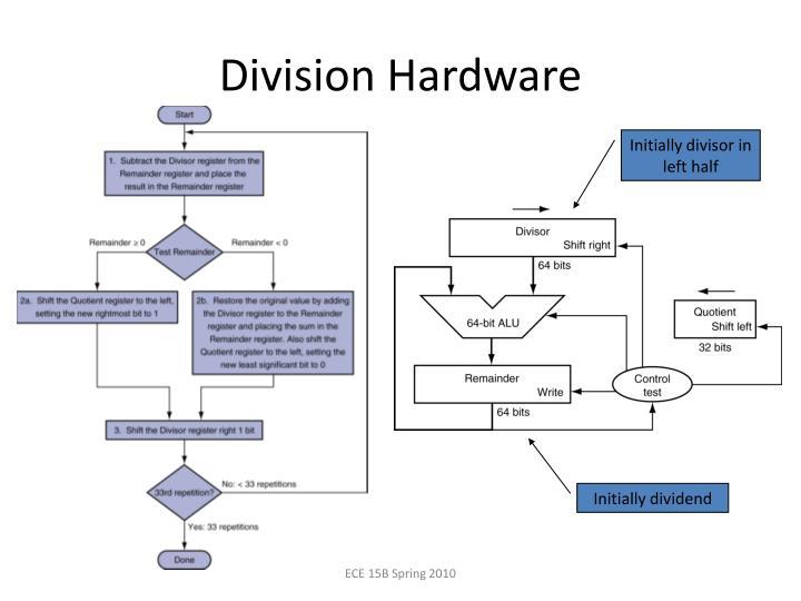 Division Hardware