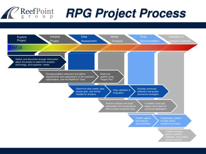 Rpg project process