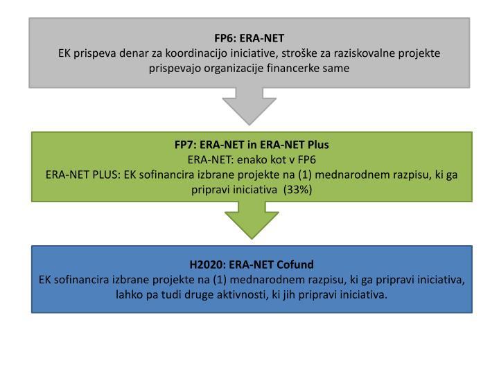 FP6: ERA-NET