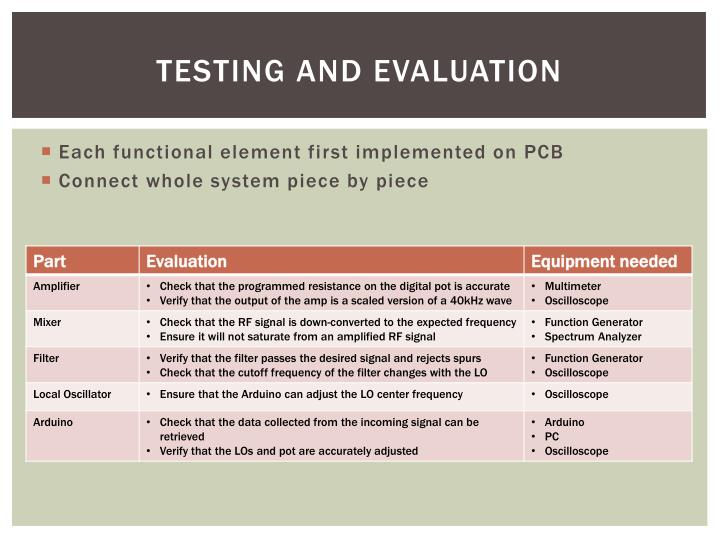 Testing and Evaluation