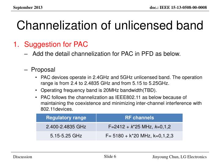 Channelization of unlicensed band
