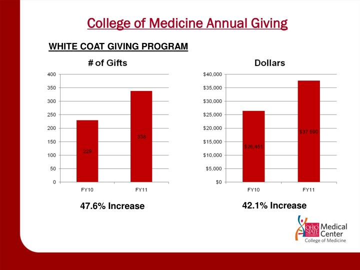 College of Medicine Annual Giving