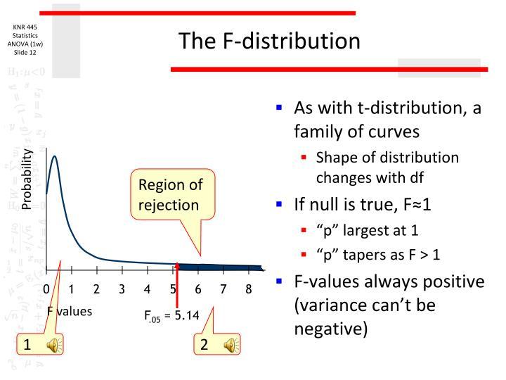 The F-distribution