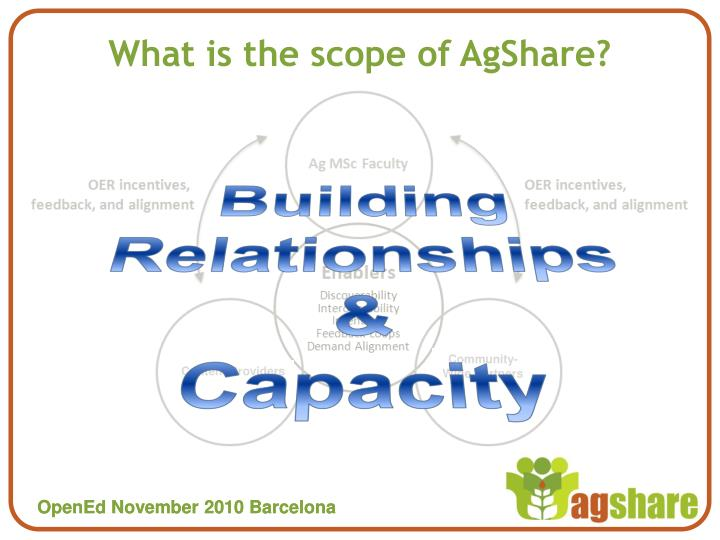 What is the scope of AgShare?