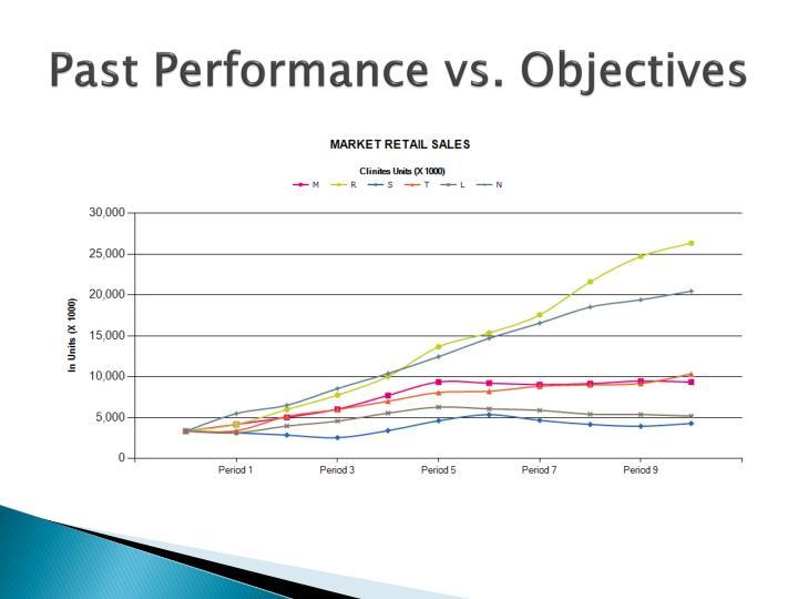 Past Performance vs. Objectives