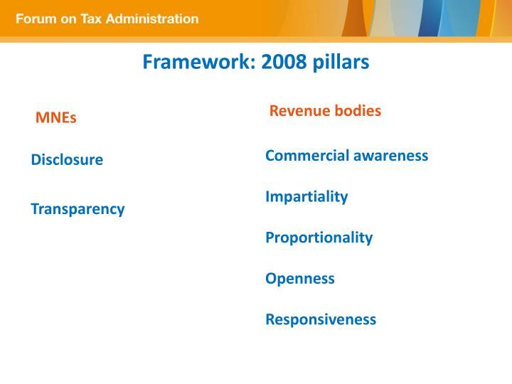 Framework 2008 pillars