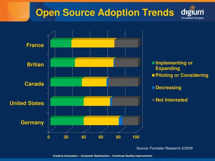 Open Source Adoption Trends