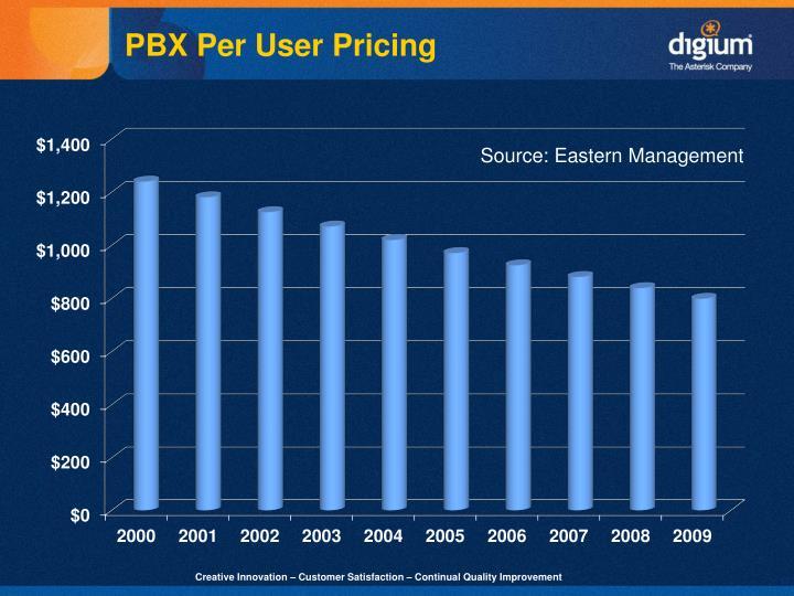 PBX Per User Pricing