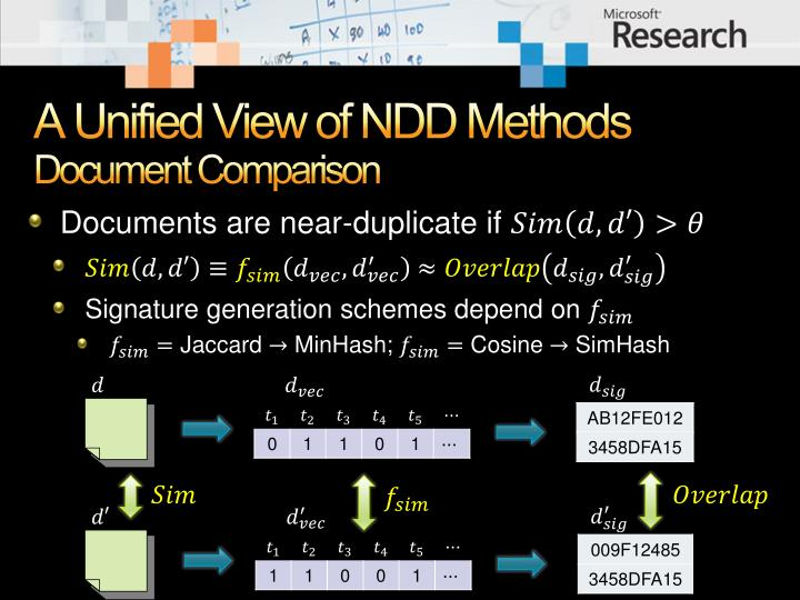 A Unified View of NDD