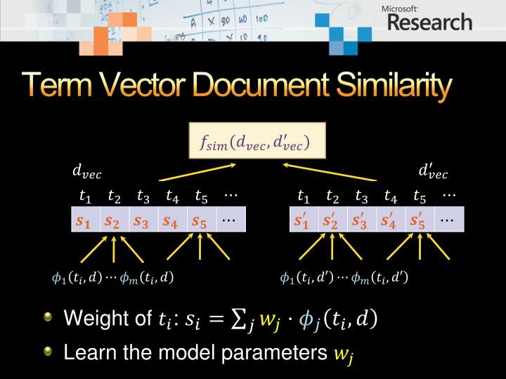 Term Vector Document Similarity
