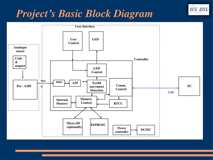 Project's Basic Block Diagram