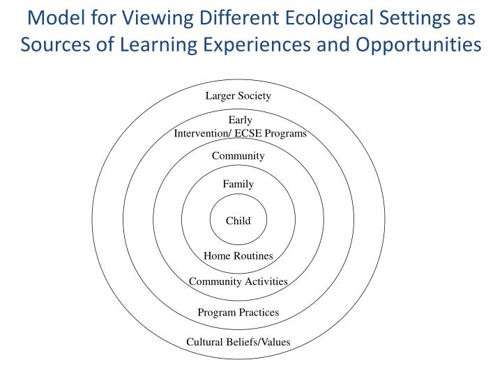 Model for Viewing Different Ecological Settings as Sources of Learning Experiences and Opportunities