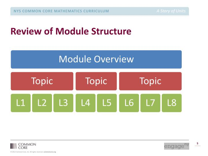 Review of Module Structure