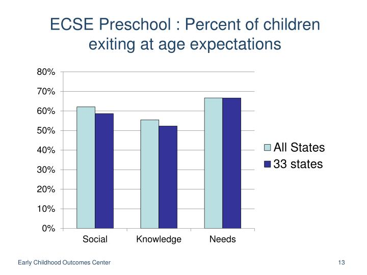 ECSE Preschool : Percent of children exiting at age expectations
