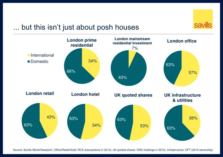 ... but this isn't just about posh houses