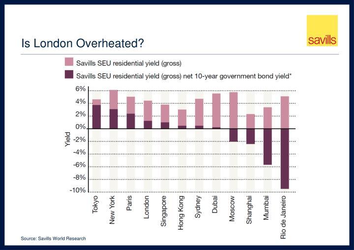 Is London Overheated?
