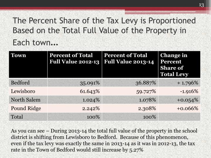 The Percent Share of the Tax Levy is Proportioned Based on the Total Full Value of the Property in Each town