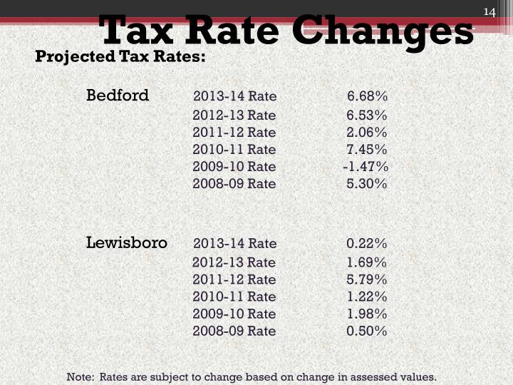 Tax Rate Changes