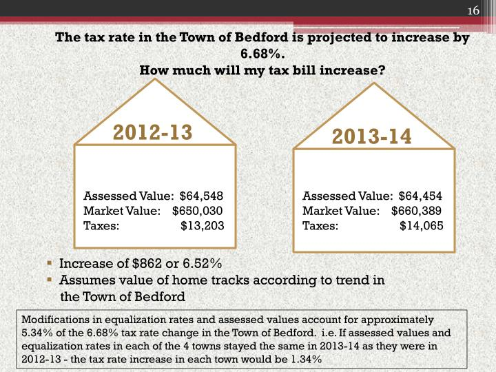 The tax rate in the Town of Bedford is projected to increase by 6.68%.