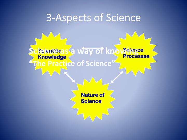 3-Aspects of Science