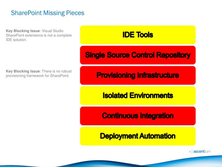 SharePoint Missing Pieces