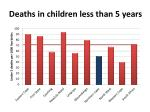 deaths in children less than 5 years