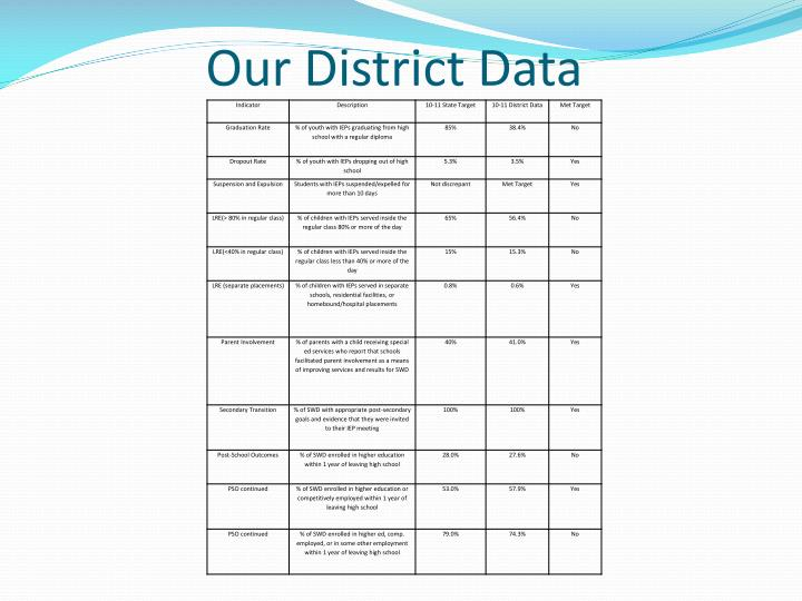 Our District Data