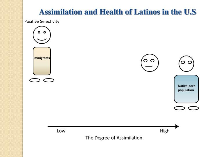 Assimilation and Health of Latinos in the U.S
