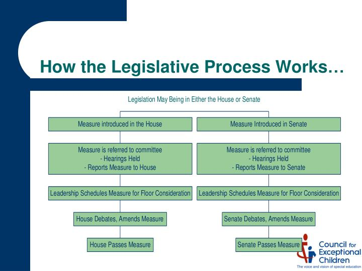How the Legislative Process Works…
