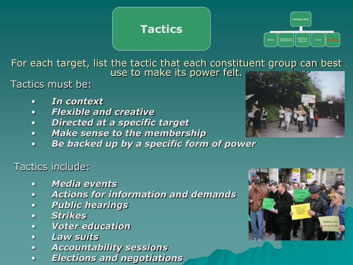 For each target, list the tactic that each constituent group can best use to make its power felt.