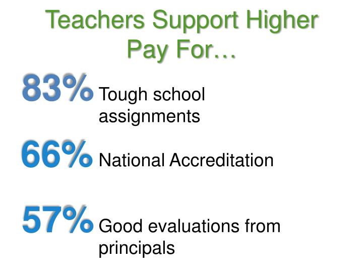 Teachers Support Higher Pay For…