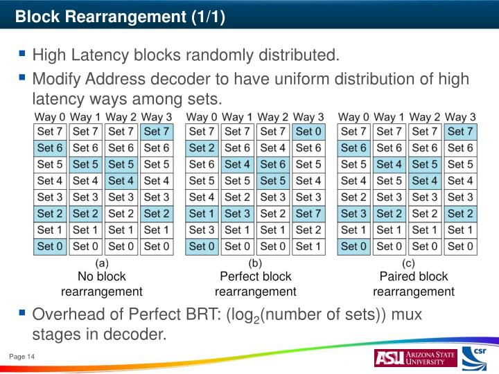 Block Rearrangement (1/1)