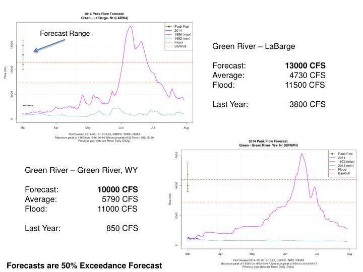 Forecast Range