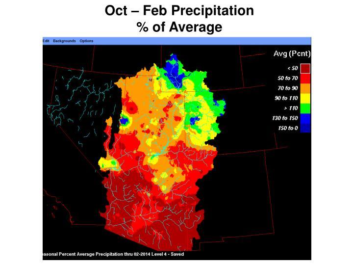 Oct – Feb Precipitation