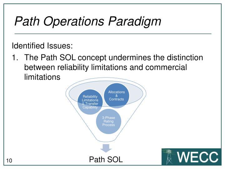 Path Operations Paradigm