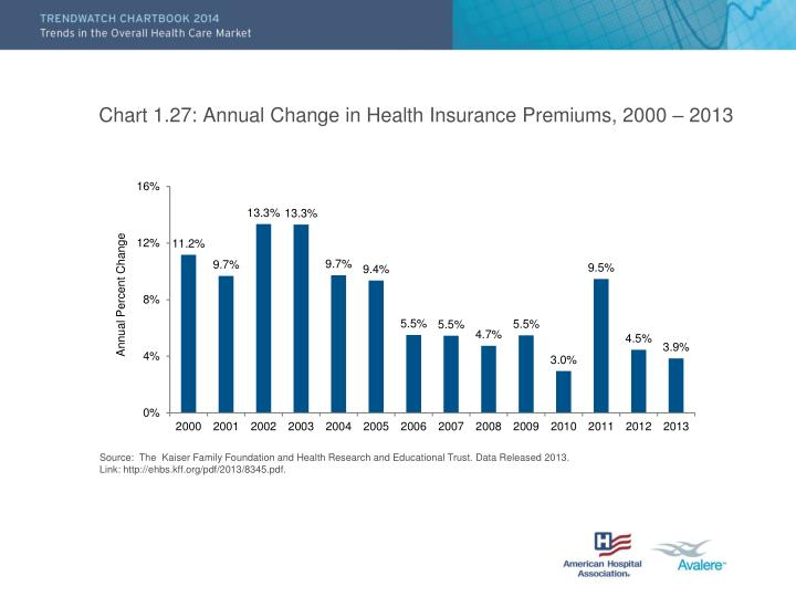 Chart 1 27 annual change in health insurance premiums 2000 2013