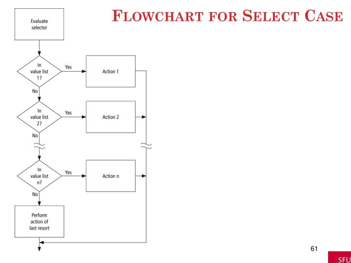 Flowchart for Select Case