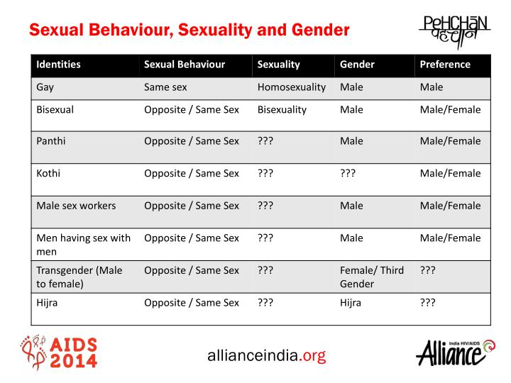 Sexual Behaviour, Sexuality and Gender