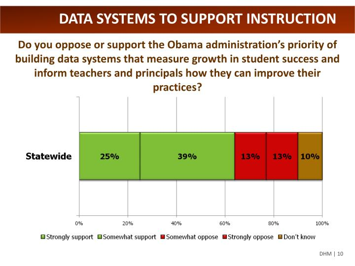 DATA SYSTEMS TO SUPPORT INSTRUCTION