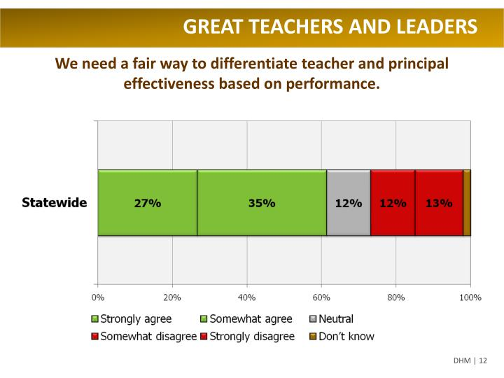 GREAT TEACHERS AND LEADERS