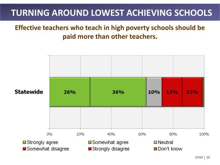 TURNING AROUND LOWEST ACHIEVING SCHOOLS