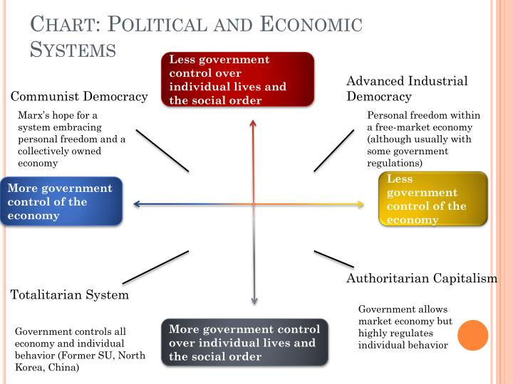 Chart: Political and Economic Systems