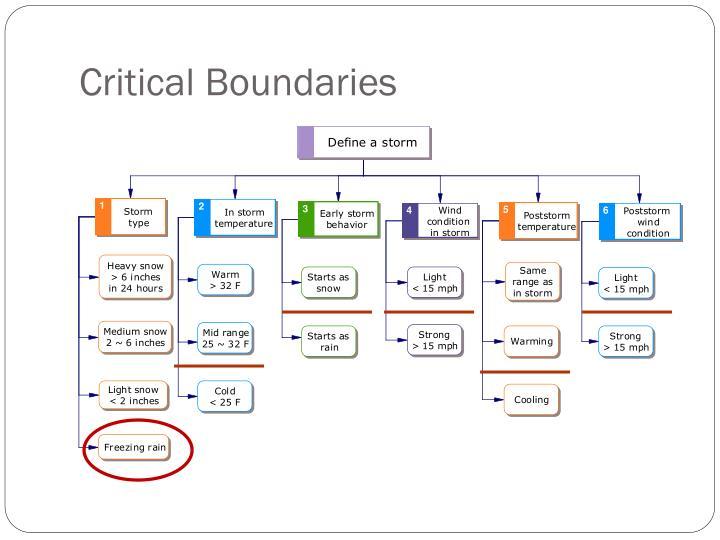 Critical Boundaries