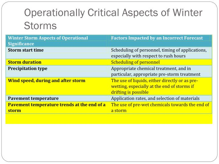 Operationally Critical Aspects of Winter Storms