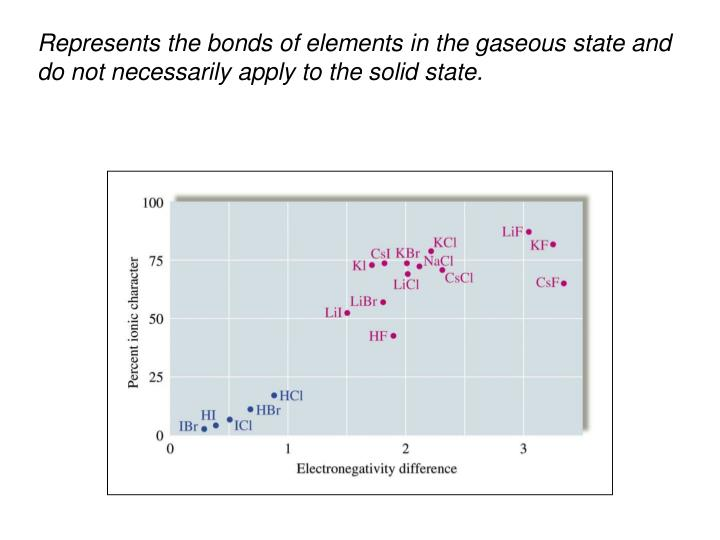Represents the bonds of elements in the gaseous state and do not necessarily apply to the solid state.