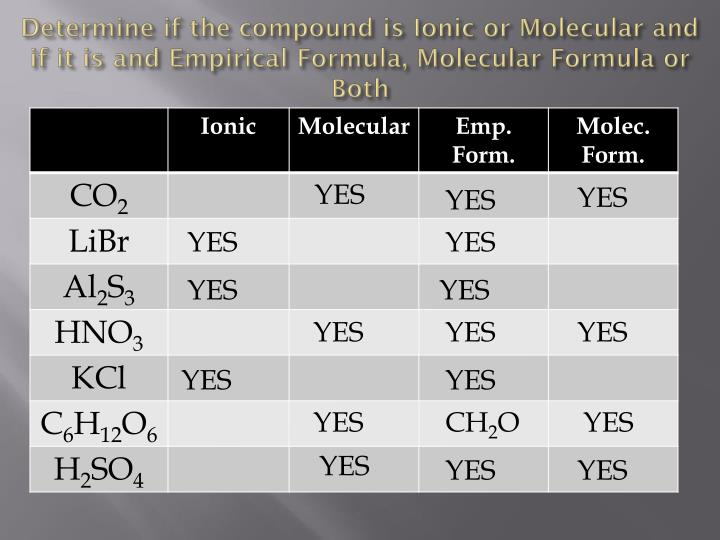Determine if the compound is Ionic or Molecular and if it is and Empirical Formula, Molecular Formula or Both