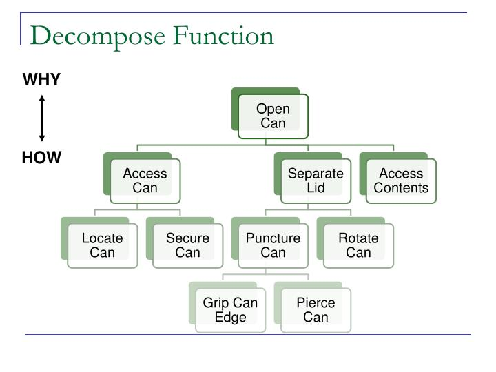 Decompose Function