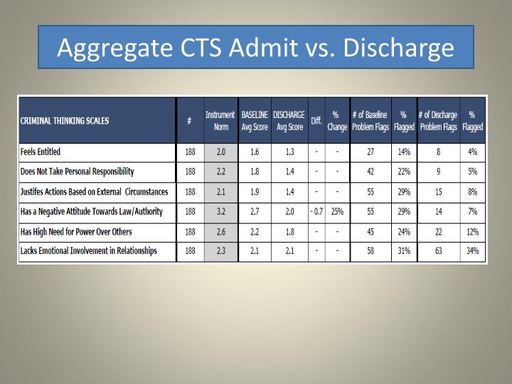Aggregate CTS Admit vs. Discharge